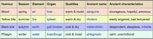 Check out them humors (Source: wikipedia)