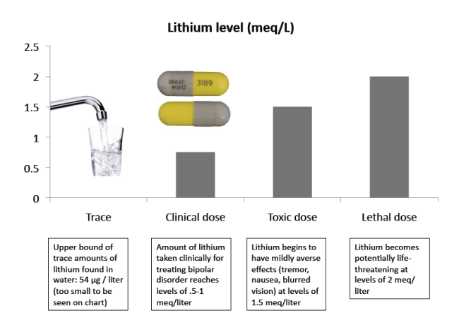 Lithiumdose