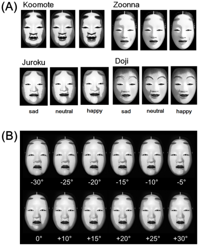 A set of Noh masks with wider emotional ranges than [insert actress/actor name here]. The images with associated tilt-from-vertical degrees in (B) were given to test subjects, who were instructed to score the emotions of those static faces into the sad/neutral/happy categories. [5] The masks are definitely not meant to be creepy. (c)