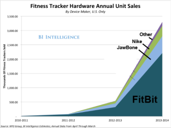 just-33-million-fitness-trackers-were-sold-in-the-us-in-the-past-year
