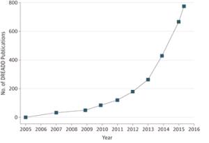 Número de publicaciones, por año, que utilizan DREADDs