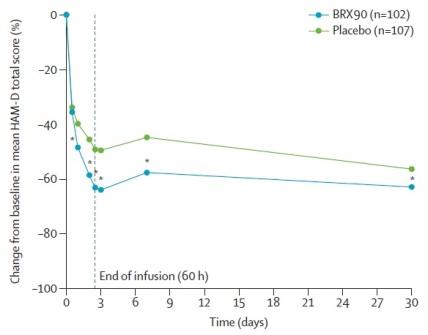 Brexanolone vs placebo